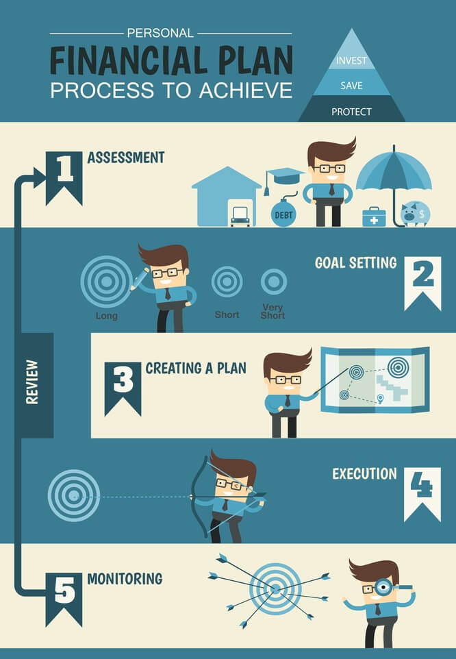 Financial Plan Goals infographic