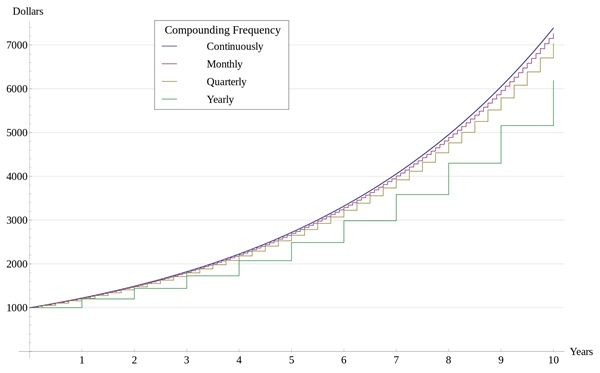 Compound Interest with Varying Frequencies