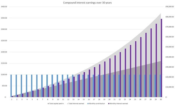 compound interest chart
