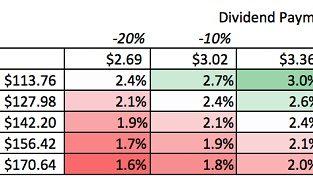 dividend sensitivity